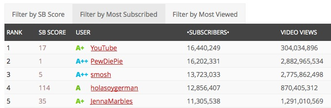 Youtube-Top-Subscribed-Nov13